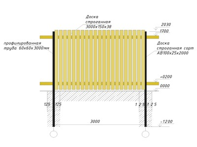 Схема обустройства деревянного забора