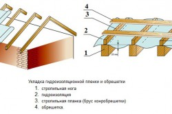 Схема укладки гидроизоляции на крышу