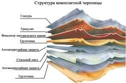 Структура черепицы