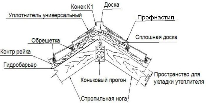 фото конек крыши