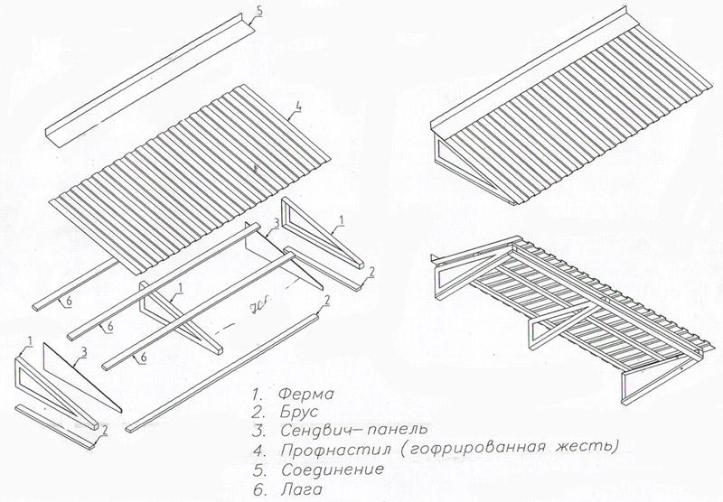 Схема крепления профнастила на крышу балкона