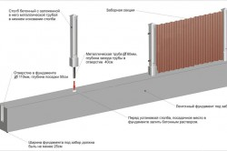 Схема монтажа опор забора на ленточный фундамент