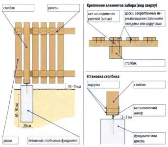 Схема крепления и установки забора из досок