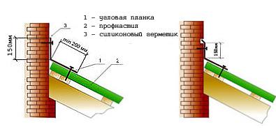 Примыкание ската крыши к стене