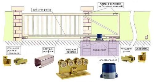 Схема устройства автоматических откатных (раздвижных) ворот