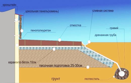 Устройство гидроизоляции цоколя
