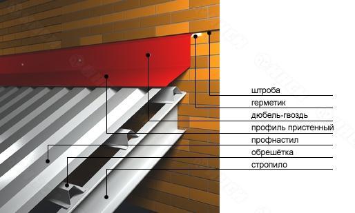Схема крепления листов профнастила на крыше сложной конструкции