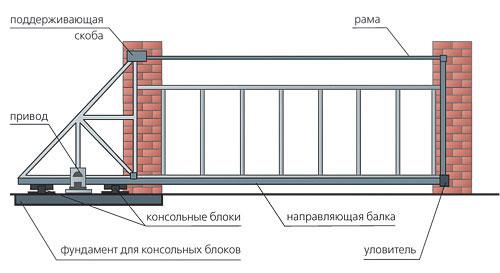 Откатные ворота своими руками  конструкции эскиз схемы