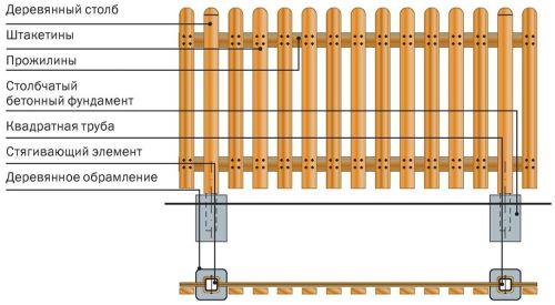 Схема постройки забора из деревянного штакетника