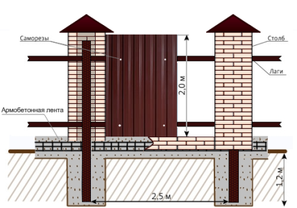 Схема строительства забора из профнастила с кирпичными столбами