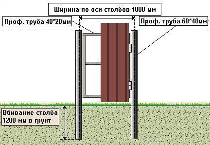 Схема устройства калитки из профнастила