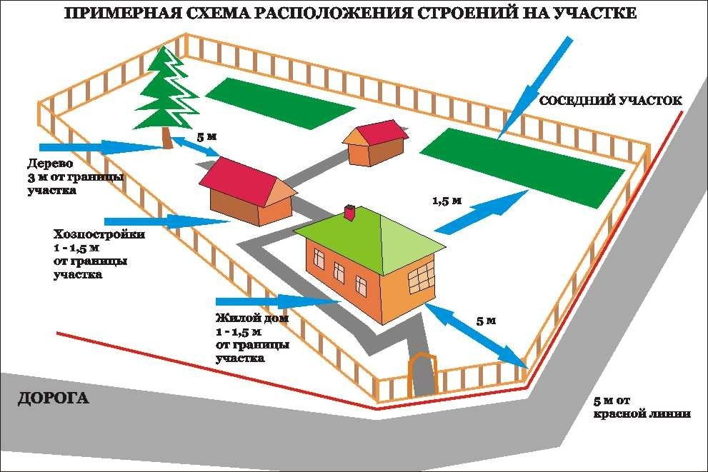 Схема расположения забора на участке в зависимости от строений