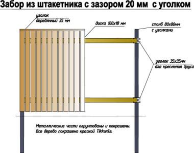 Пример устройства ограждения из штакетника