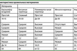 Сравнительные характеристики кровельных материалов