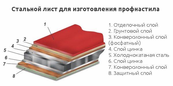 Стальной лист для изготовления профнастила