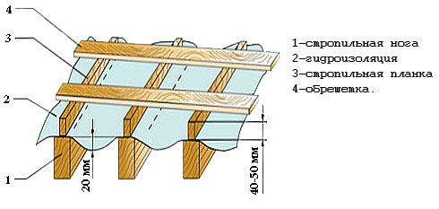 Стропильная система крыши и обрешетка