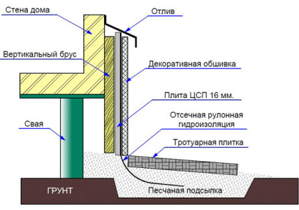 Схема устройства обшивки фундамента