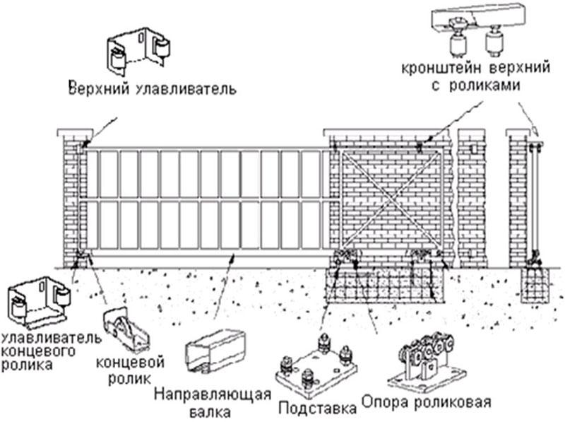 Откатные ворота конструкция своими руками