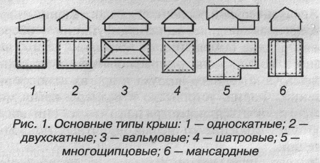 Типы крыш по форме