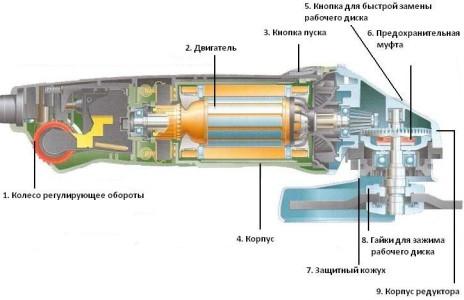 Схема устройства болгарки