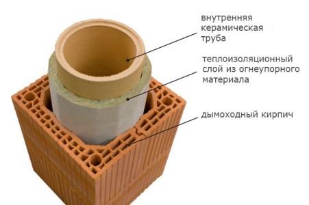 Как прорезать отверстие в крыше под трубу