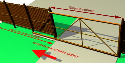 Схема работы откатных заборных ворот