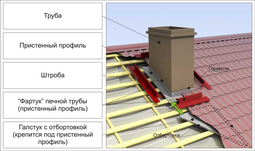 Крепление трубы к крыше из профнастила