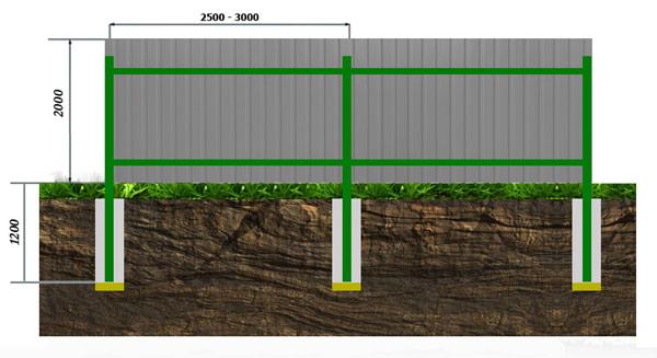 Забор из профнастила с бетонированием столбов