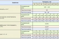 Характеристики утеплителей для кровли