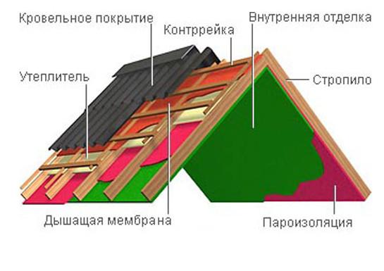 Схема кровльного пирога