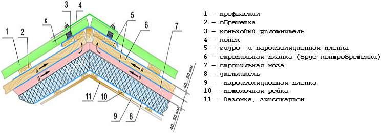 Схема кровельного пирога для