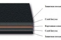 Структура рубероида