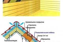 Схема утепления мансарды