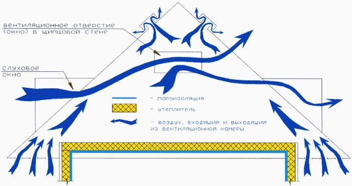 Схема монтажа вентиляции кровли
