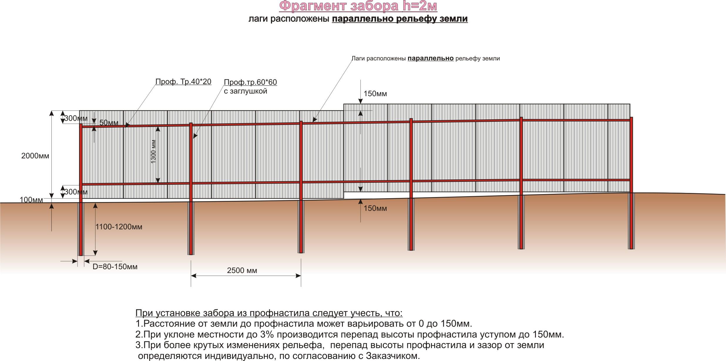 Схема расчета установки забора из профнастила
