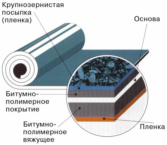 Теплоизоляция перекрытия