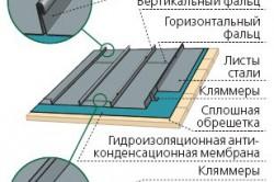 Схема монтажа металлической фальцевой кровли