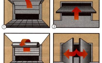 Виды гаражных ворот по механизму открывания