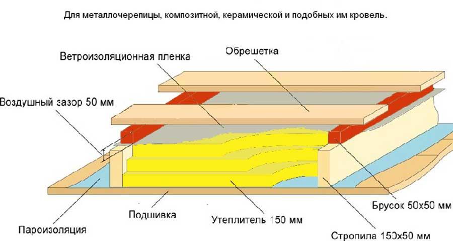 Схема контробрешетки кровли