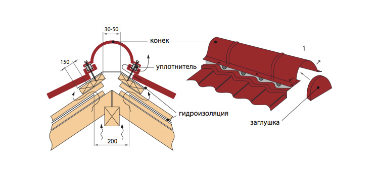Монтаж конька крыши