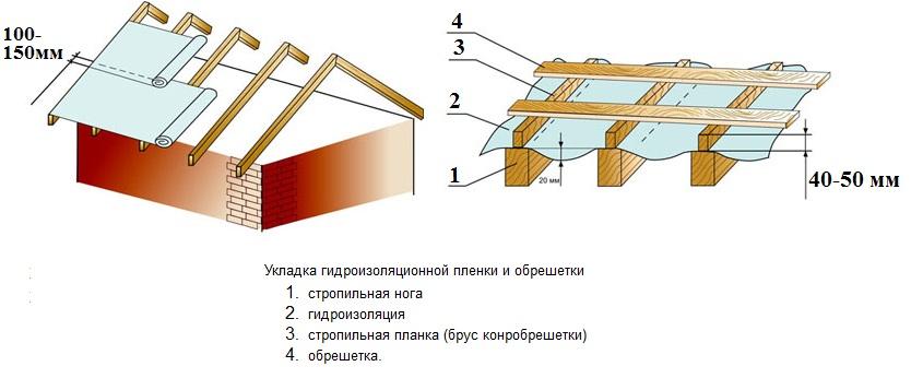 Схема пирога гидроизоляции и обрешетки кровли для профнастила