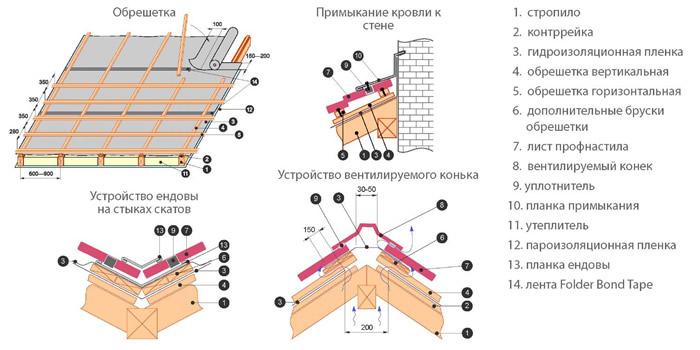 Схема устройства крыши под профнастил