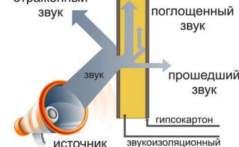 Принцип шумоизоляции