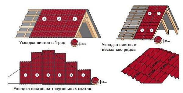 Схема укладки листов профнастила