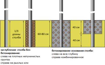Виды установки столбов для забора из профнастила