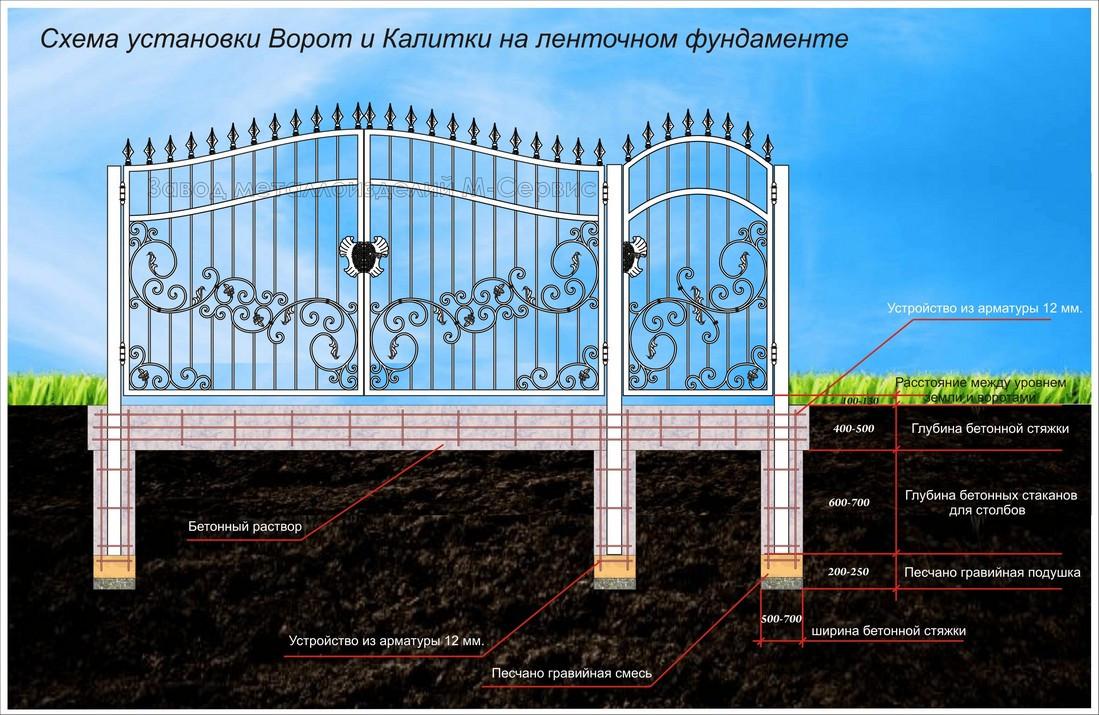 Пример устройства кованых ворот и калитки