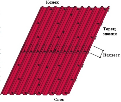 Схема укладки листов профнастила на крышу