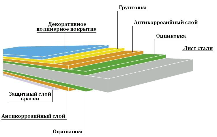 Структура листа профнастила