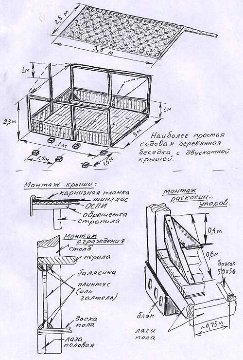 Схема устройства крыши беседки
