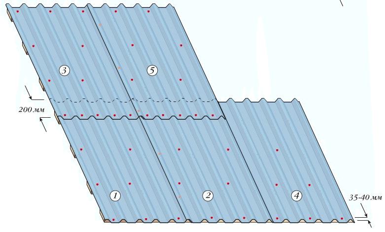 Схема поочередной укладки профлиста при монтаже